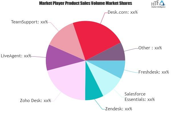 Customer Support Software Systems Market