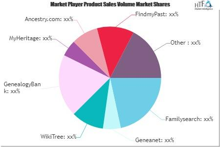 Genealogy Products and Services Market