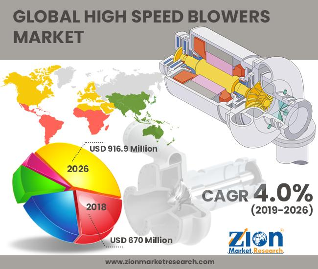 Global High Speed Blowers Market to Become a Worth US$ 916.9