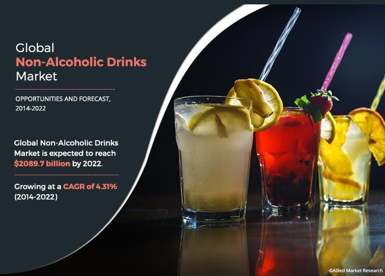 Non-Alcoholic Drinks Market