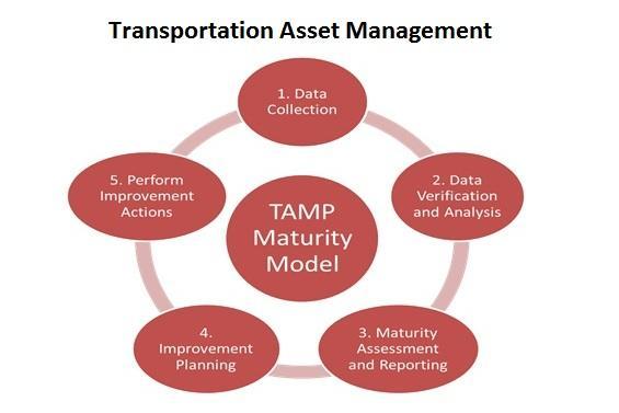 Transportation Asset Management Market