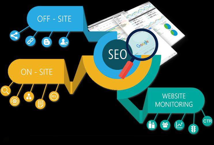 Search Engine Optimization Services Market