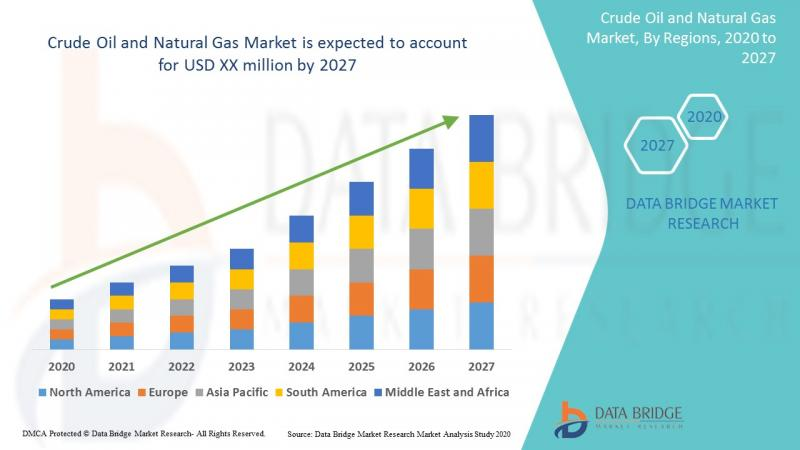 Crude Oil and Natural Gas Market to Surpass at a CAGR of 6.8% to 2026