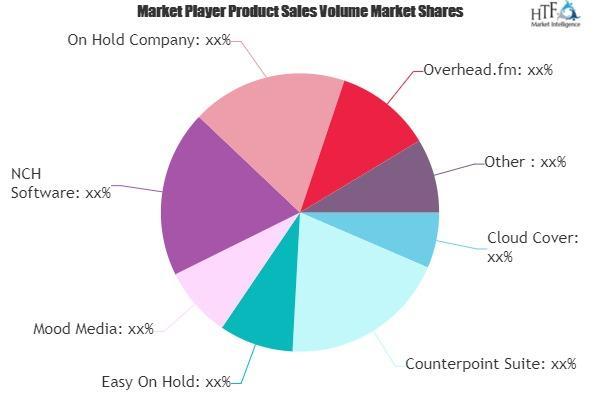 Business Music Software Market