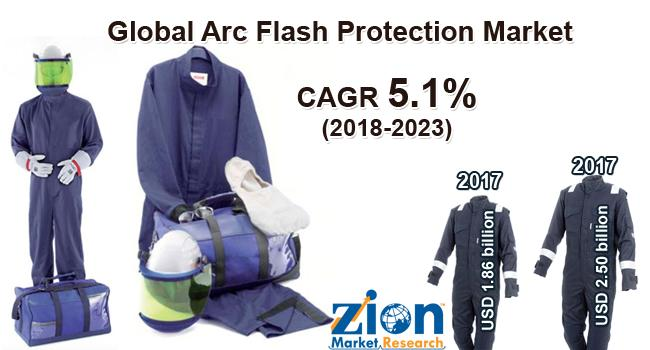 Global Arc Flash Protection Market on Target to Reach US$ 2.50