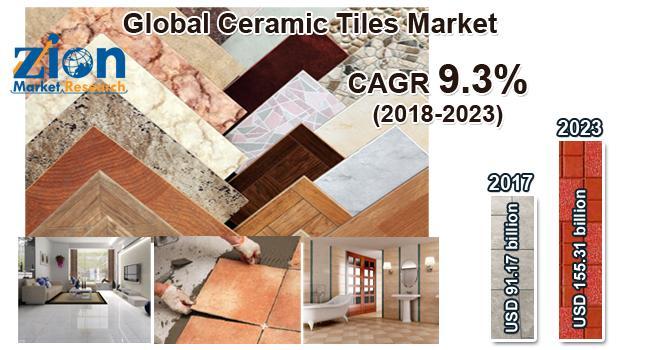 Global Ceramic Tiles Market on Target to Reach US$ 155.31 Billion
