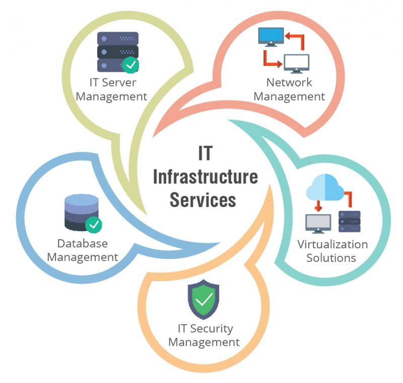 IT Infrastructure Services Market