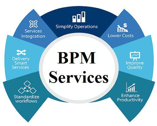 BPM Services Market