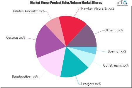 Jet Aircraft Market