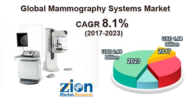 Global Mammography Systems Market on Target to Reach US$ 2.69