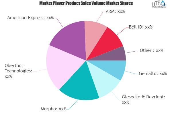 Banking Smart Cards Market