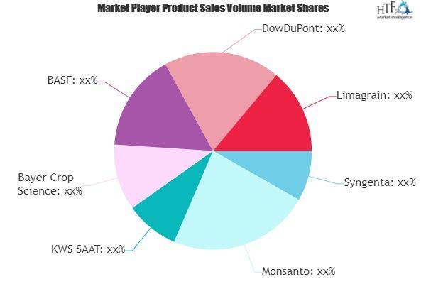 Genetically Modified Foods Market