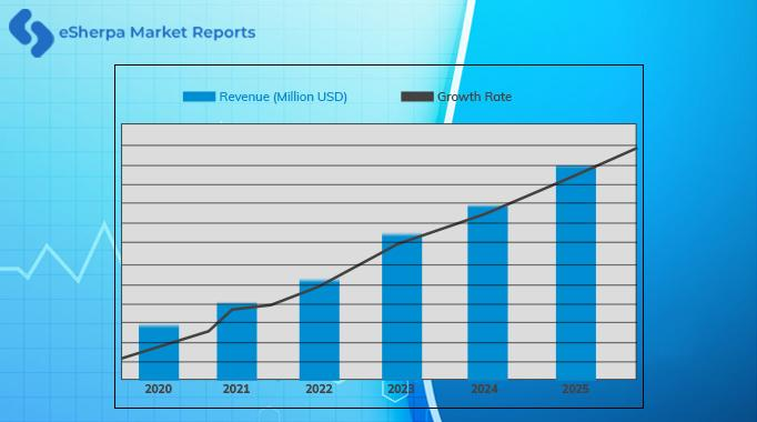 The global dental equipment and consumables market