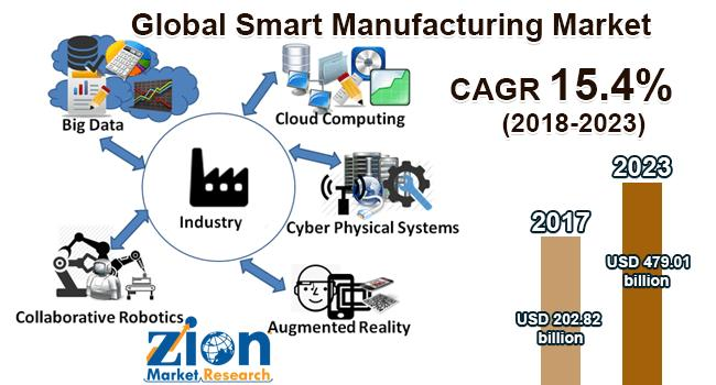 Global Smart Manufacturing Market on Target to Reach US$ 479.01