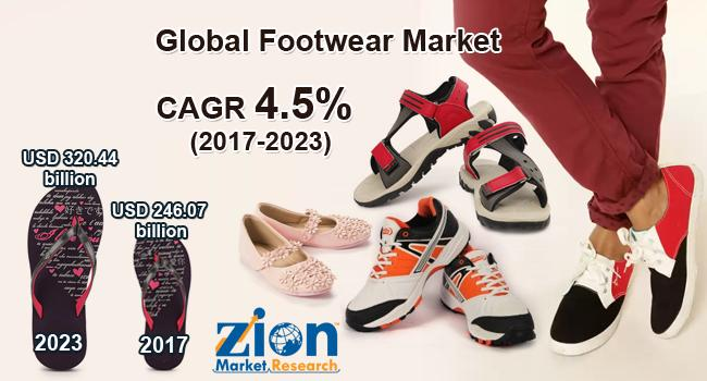 Global Footwear Market on Target to Reach US$ 320.44 Billion