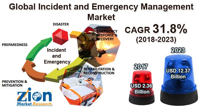 Global Incident and Emergency Management Market on Target