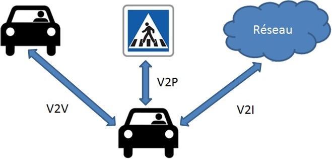 Vehicle-to-Everything (V2X) Market