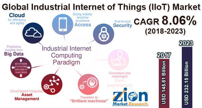 Global Industrial Internet of Things (IIoT) Market on Target