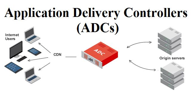 Application Delivery Controllers (ADCs) Market
