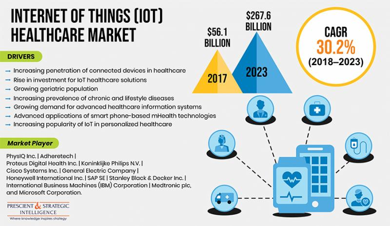 Internet of Things (IoT) Healthcare Market Growing at High CAGR -