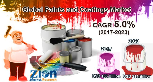 Global Paints and Coatings Market on Target to Reach US$ 214