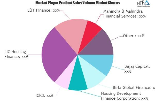 Consumer Finance Market