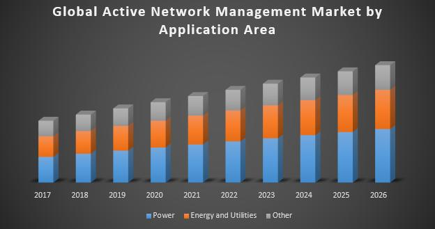 Active Network Management (ANM)