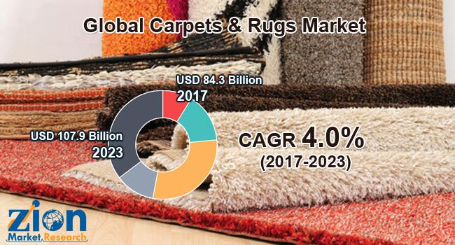 Global Carpets & Rugs Market on Target to Reach US$ 107.9 Billion