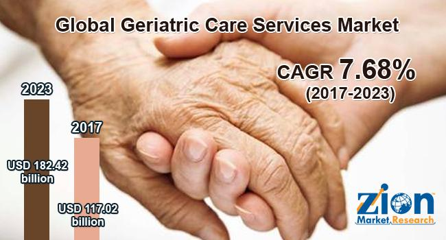 Global Geriatric Care Services Market on Target to Reach US$