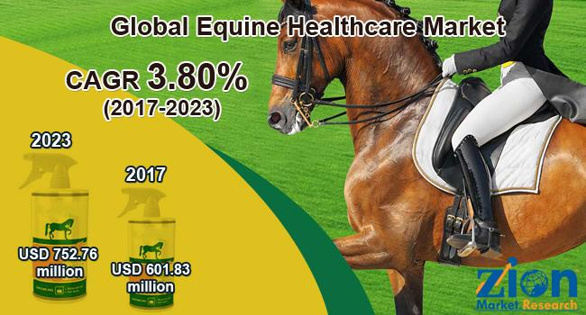 Global Equine Healthcare Market on Target to Reach US$ 752.76