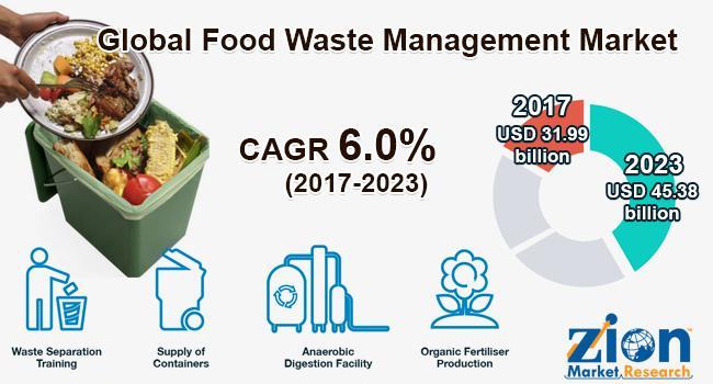 Global Food Waste Management Market on Target to Reach US$ 45.38