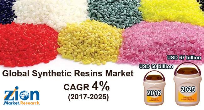 Japan and South Korea Synthetic Resins Market on Target to Reach