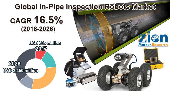 Global In-Pipe Inspection Robots Market on Target to Reach US$