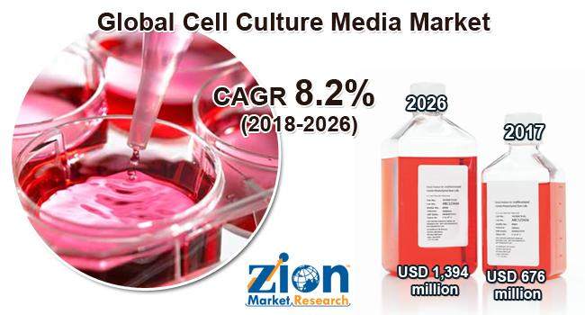Global Cell Culture Media Market on Target to Reach US$ 1,394