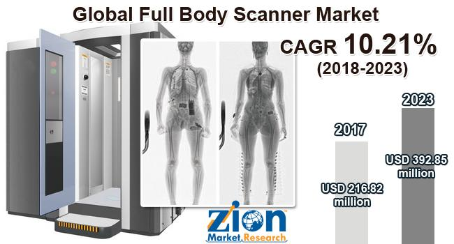 Global Full Body Scanner Market on Target to Reach US$ 366.85