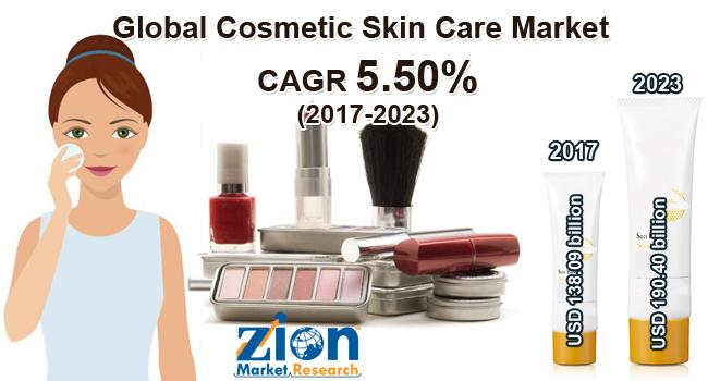 Global Cosmetic Skin Care Market on Target to Reach US$ 190.40