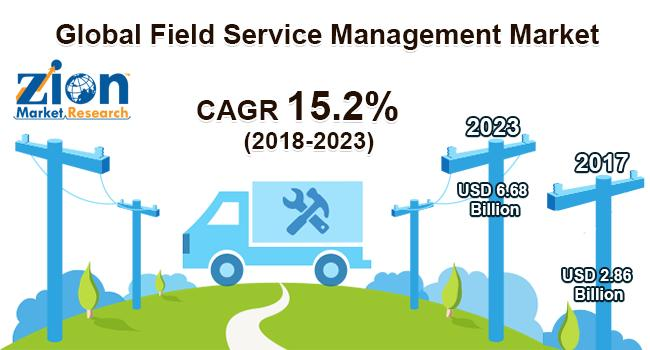 Global Field Service Management Market on Target to Reach US$