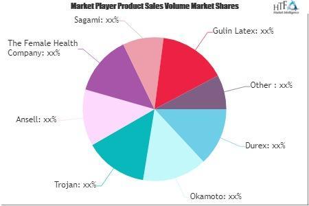 Female Condoms Market