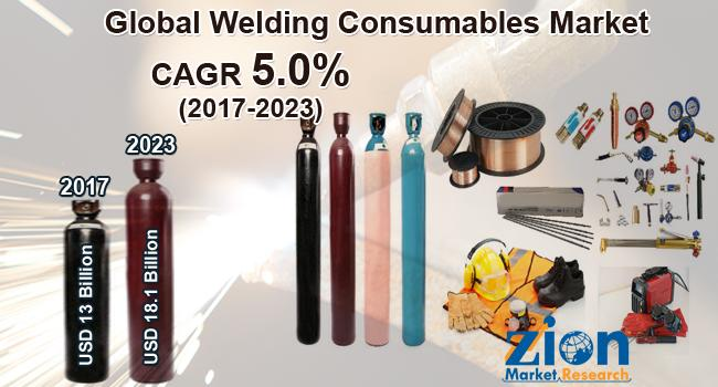 Global Welding Consumables Market on Target to Reach US$ 18.1