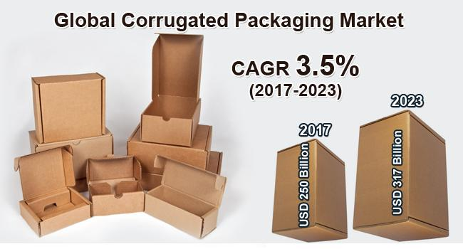 Global Corrugated Packaging Market on Target to Reach US$ 317