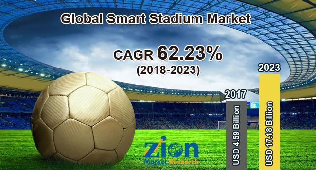 Global Smart Stadium Market on Target to Reach US$ 17.18 Billion