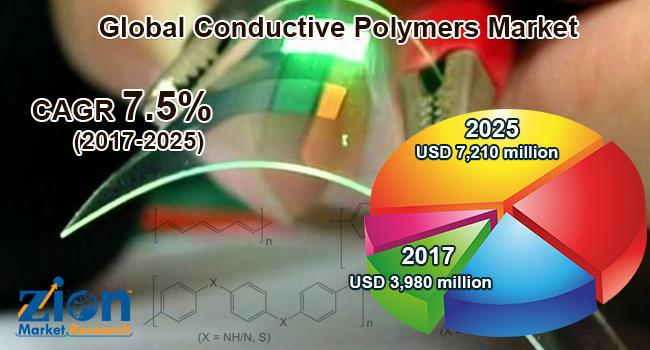 Global Conductive Polymers Market on Target to Reach US$ 7,210