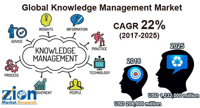 Global Knowledge Management Market on Target to Reach US$
