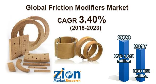Global Friction Modifiers Market on Target to Reach US$ 1048