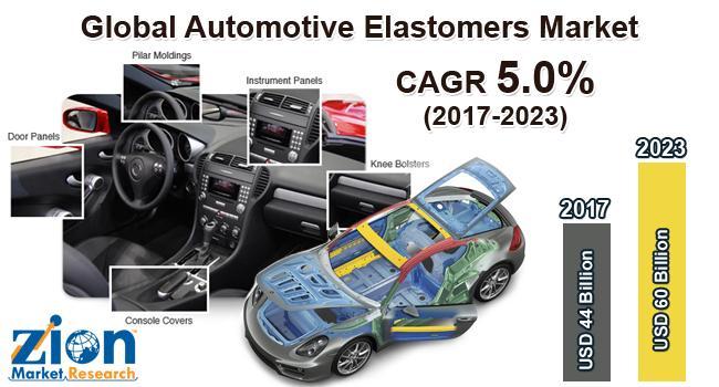 Global Automotive Elastomers Market on Target to Reach US$ 60.34