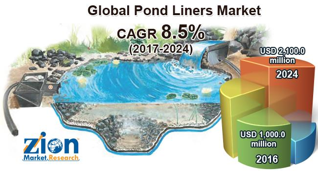 Increasing Applications of Pond Liners in Mining Activities