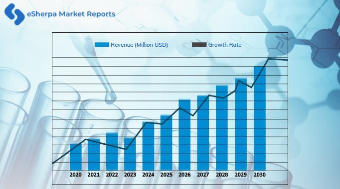 The global bone graft and substitutes market