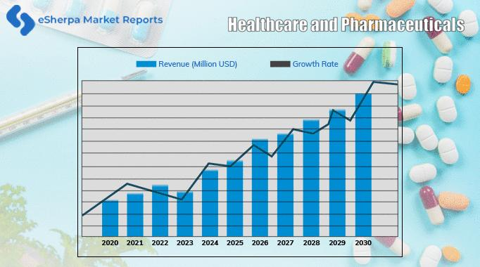 T215226549 g - The global chiropractic care market which was USD 576.88 million
