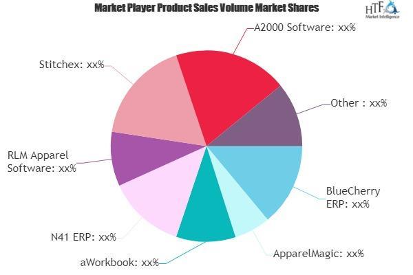 Apparel Business Management and ERP Software Market