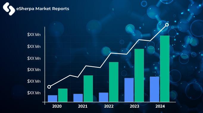 The global atrial fibrillation market